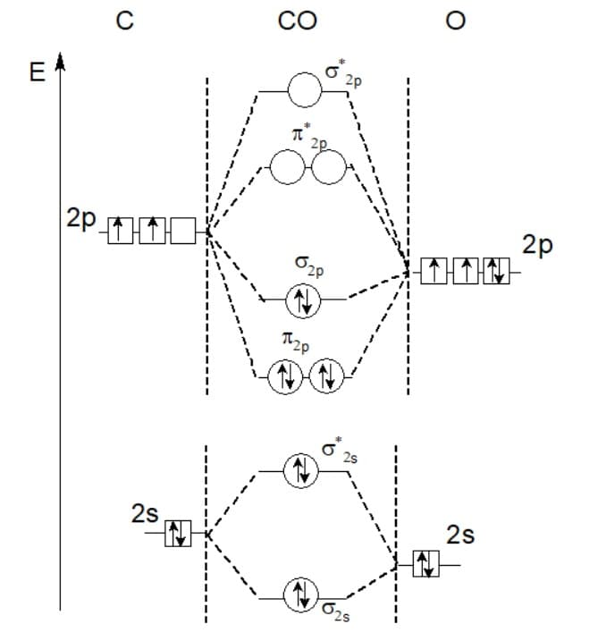 Диаграмма МО молекулы СО