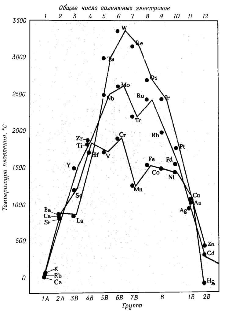 зависимость температуры плавления металлов от положения в периодической таблице и от числа валентных электронов