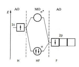 Диаграмма МО молекулы HF