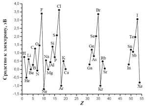 Зависимость сродства к электрону от заряда ядра