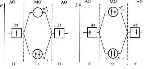 МО молекул К и Li