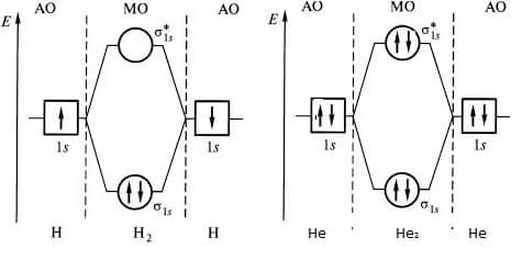 молекулярные орбитали молекул водорода и гелия