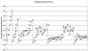 зависимость электроотрицательности от заряда ядра