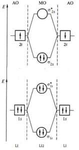 молекулярная орбиталь молекулы лития
