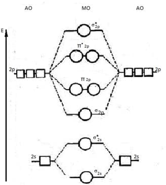 обобщенная диаграмма МО элементов второго периода