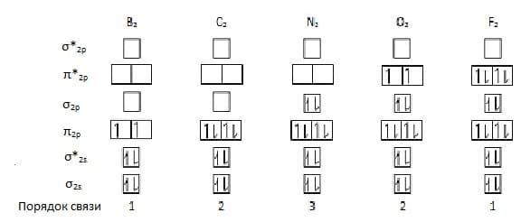 диаграммы МО двуатомных молекул элементов 2 периода