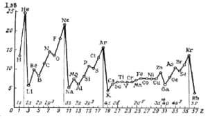 Зависимость энергии ионизации от заряда ядра
