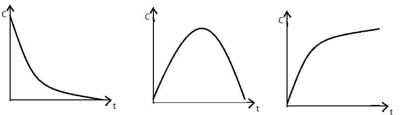 кинетическая кривая