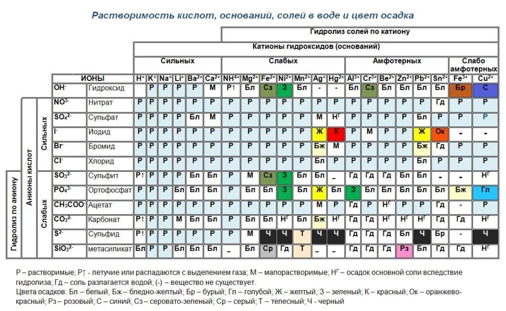 таблица-растворимости