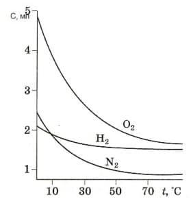 растворимость газов в воде