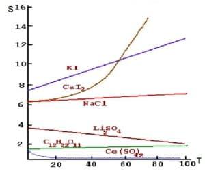 зависимость растворимости ионных соединеий от Т