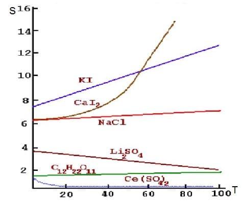 зависимость растворимости ионных соединеий от Температуы