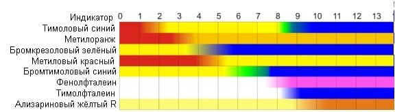 изменение окраски индикатора в зависимости от характера среды