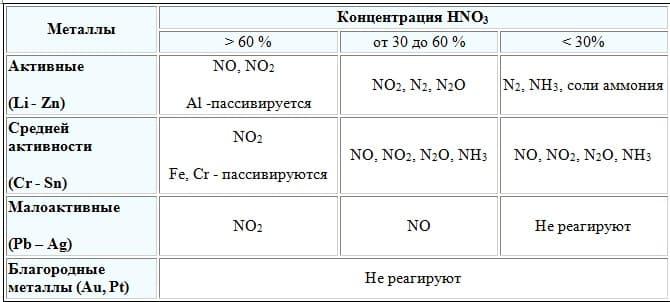 Азотная кислота_продукты реакции