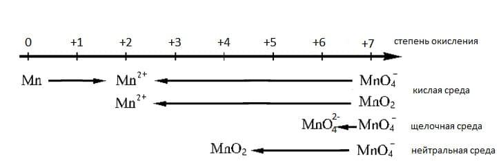 Схема ОВР соединений марганца