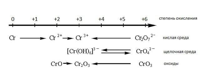 Схема ОВР соединений хрома