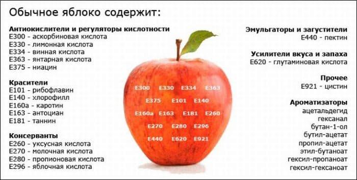 из чего состоит яблоко