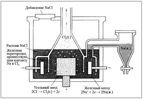 электролизер Даунса