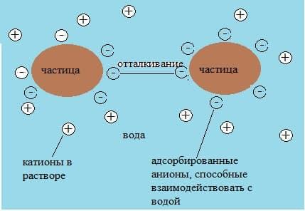 стабилизация гидрофобного коллоида