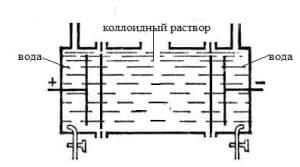 электродиализатор