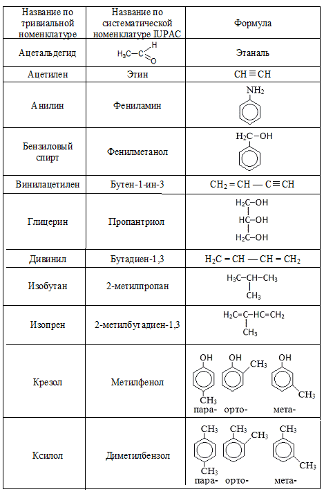 Тривиальные названия органических соединений