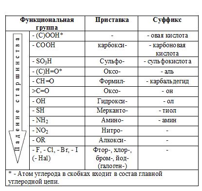 старшинство функциональных групп