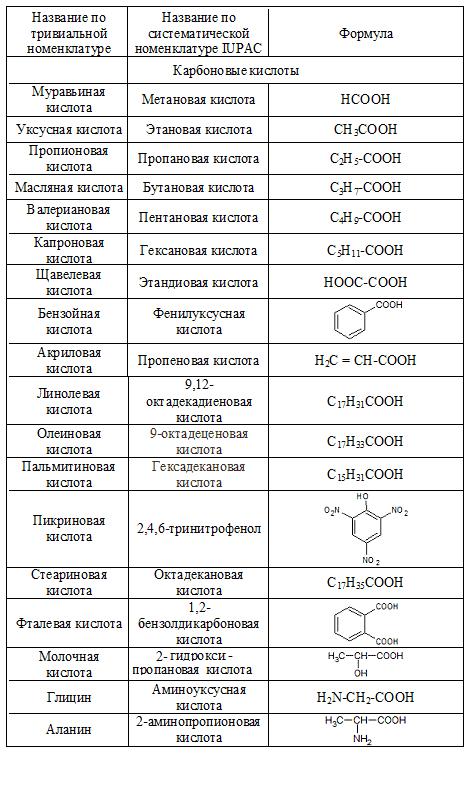 тривиальные названия кислот