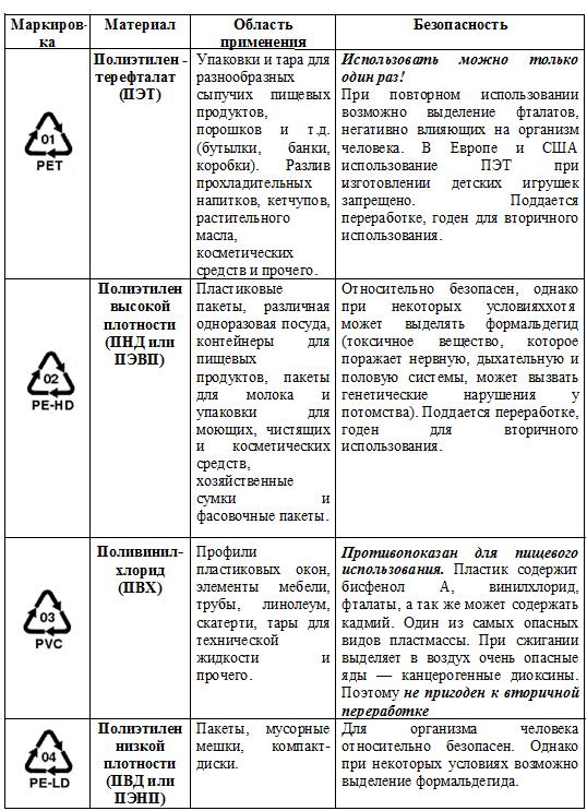маркировка на пластиковой посуде