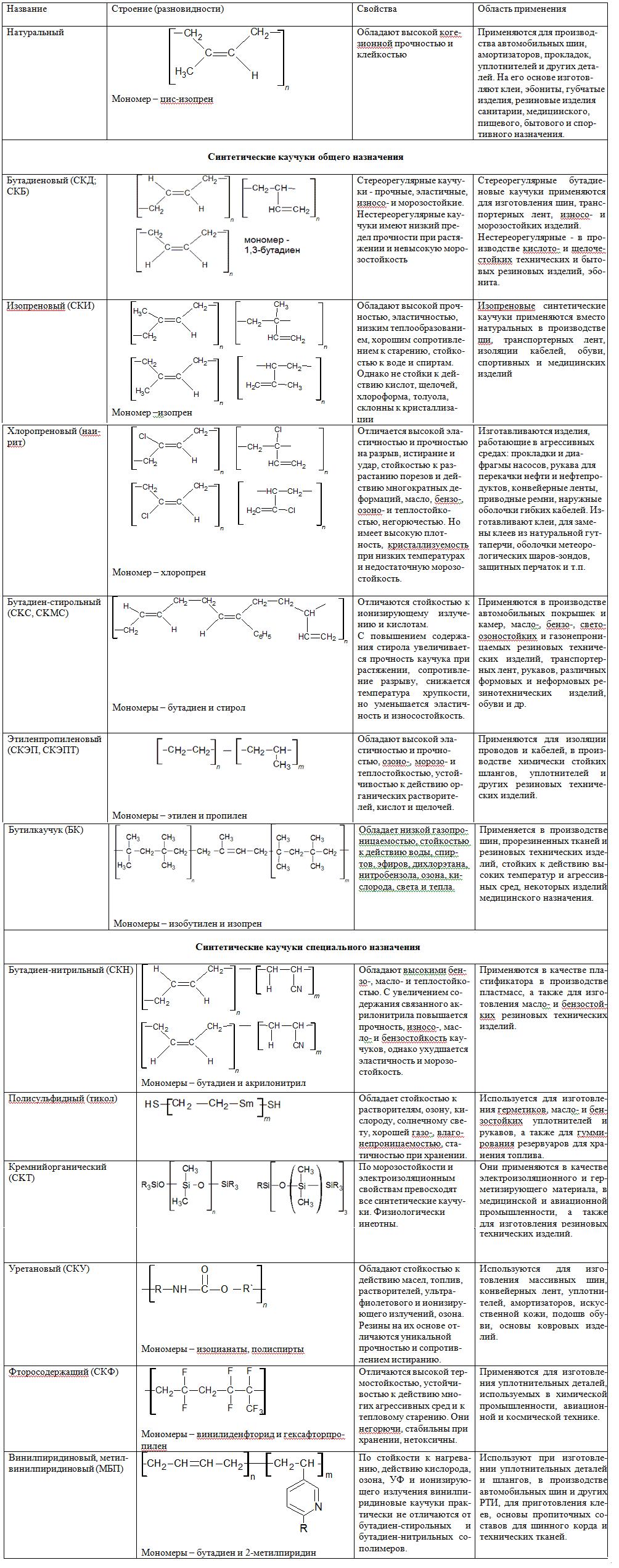Свойства каучуков таблица