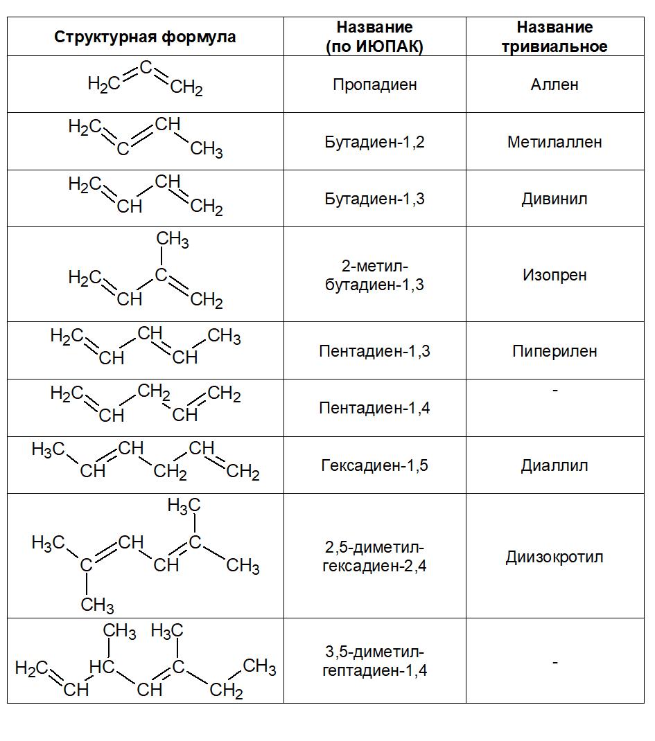 ривиальные названия алкадиенов