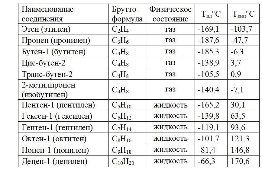 физические свойства алкенов