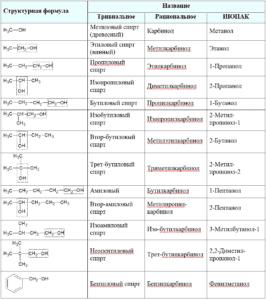 Названия спиртов таблица