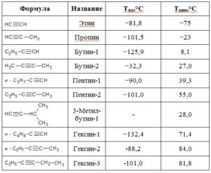 физические свойства алкинов