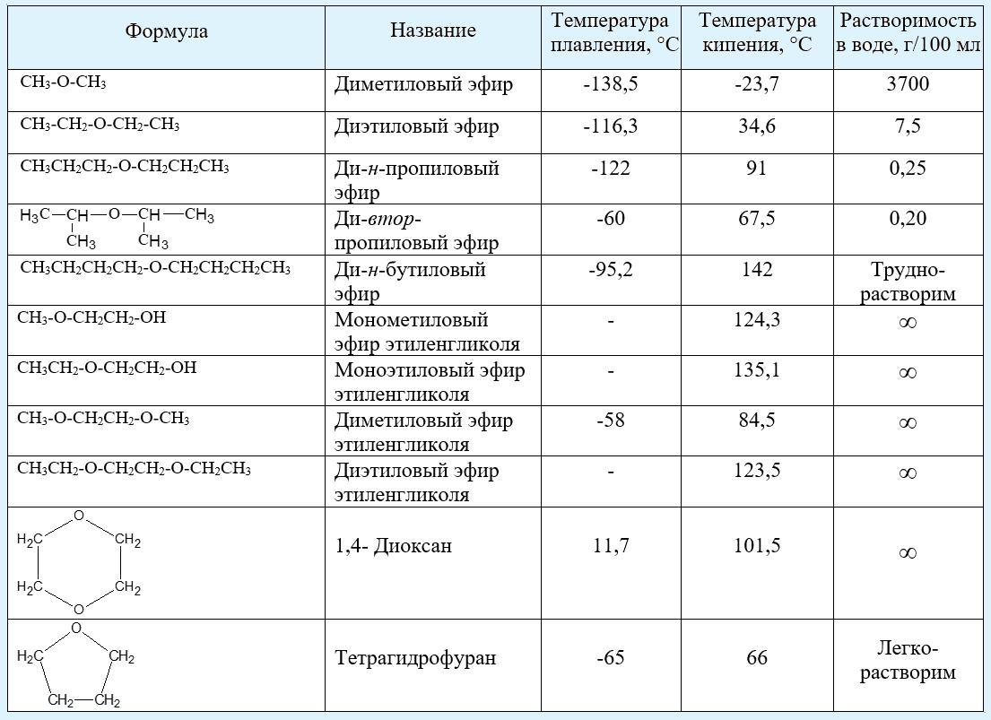 таблица_физические свойства простых эфиров