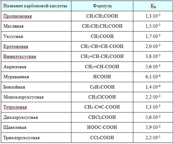 Константы кислотности карбоновых кислот