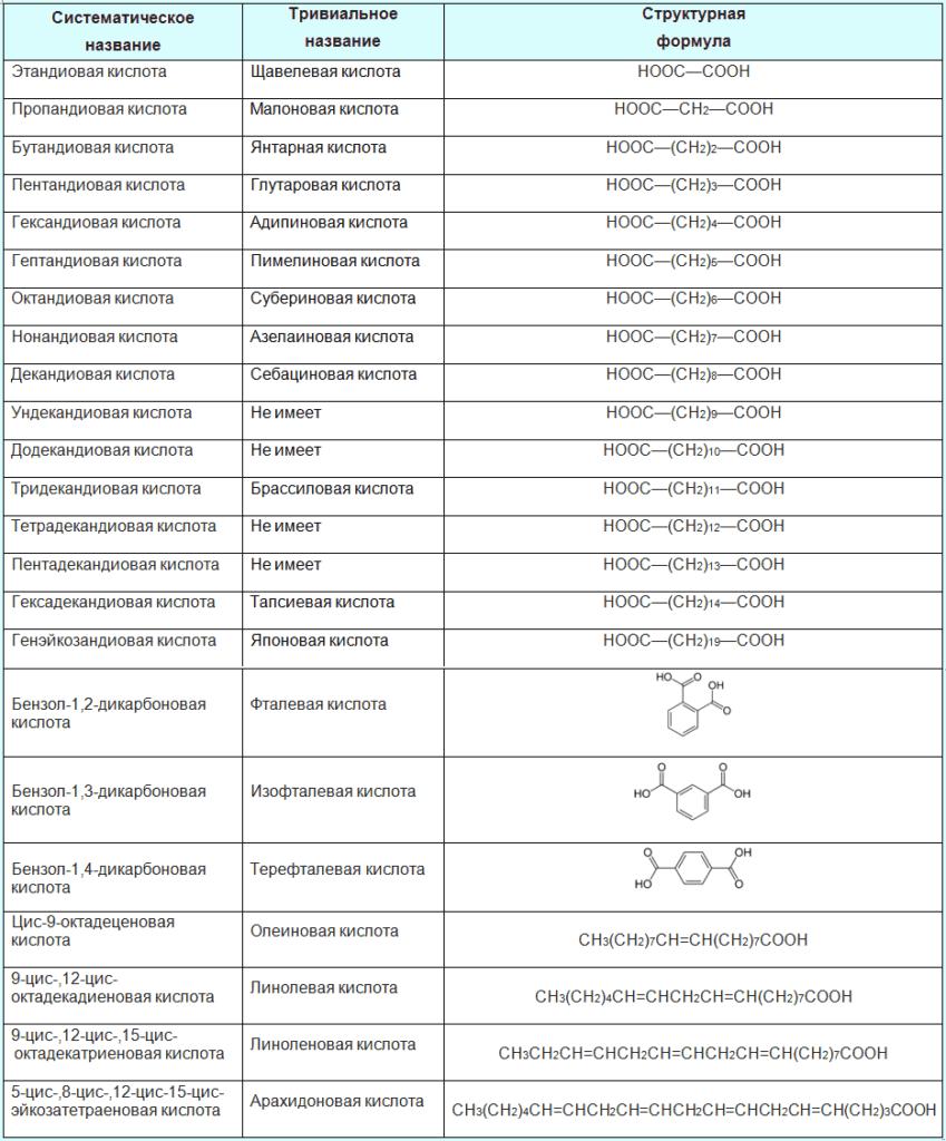тривиальные и систематические названия дикарбоновых кислот