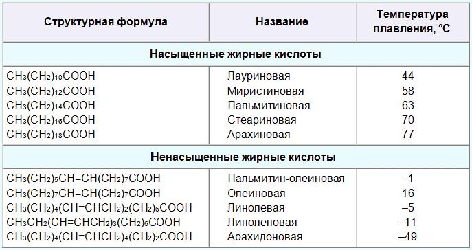 жирные кислоты таблица