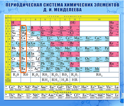 Периодическая таблица-2 группа