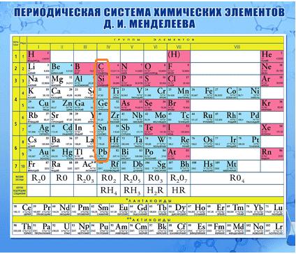 Периодическая таблица_4 группа