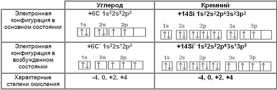 Углеррод, кремний_электронная конфигурация