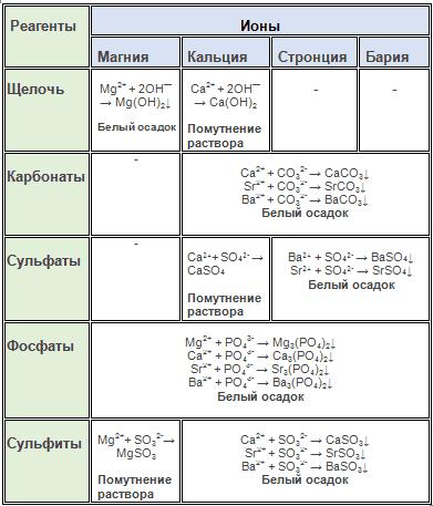 щелочноземельные металлы_качественные реакции