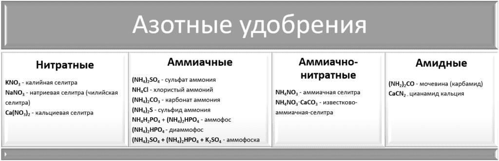 Азотные удобрения - таблица