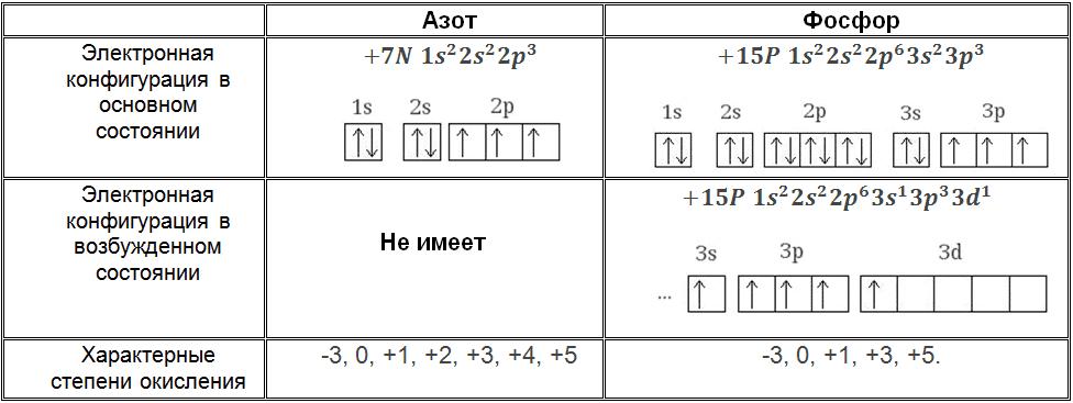 Азот, фосфор_электронная конфигурация