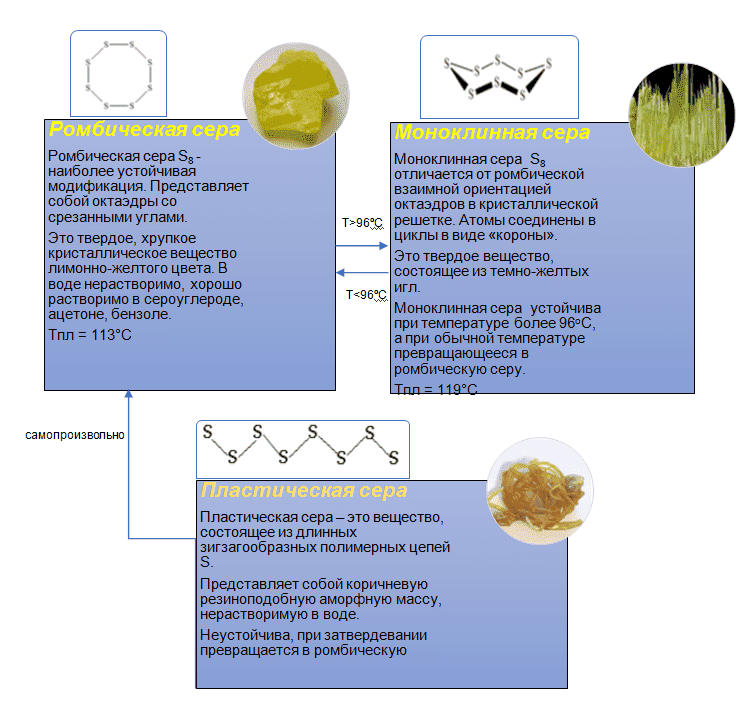 Аллотропные модификации серы