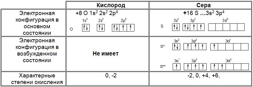 О и S_электронная конфигурация