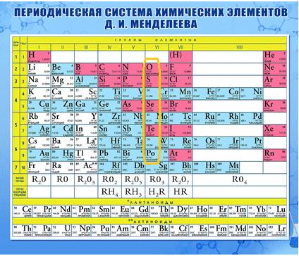 Периодическая таблица_6 группа