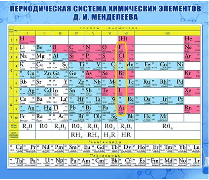 Периодическая таблица_7 группа