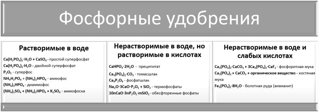 Фосфорные удобрения - таблица