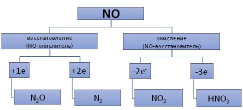 Химические свойства NO