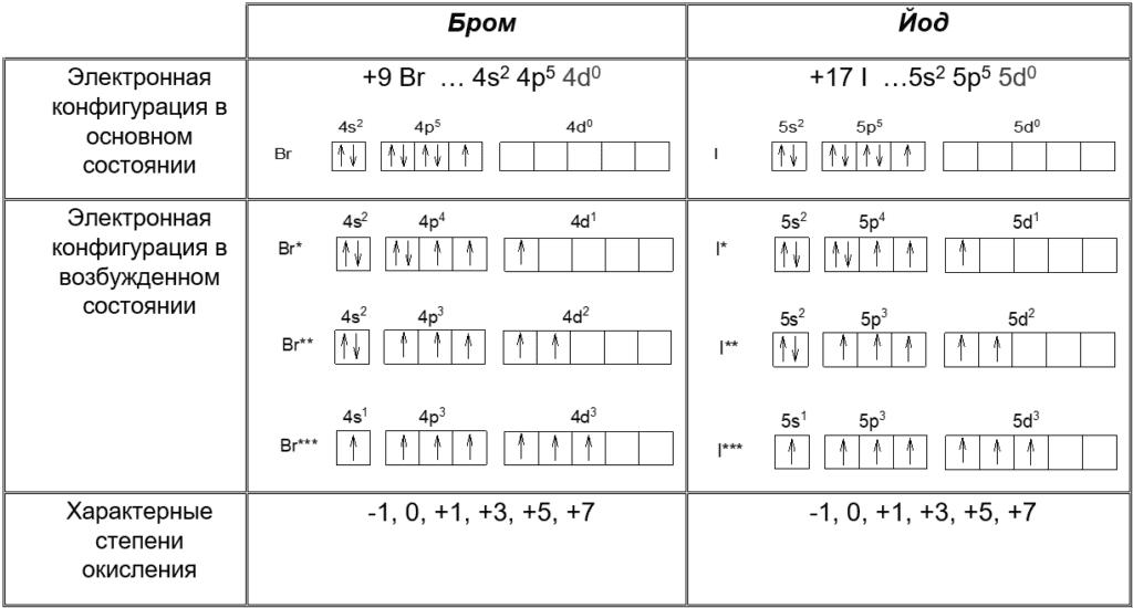 Электронная конфигурация_бром, йод